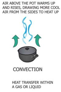 Heat transfer of convection to describe problems with cadet heaters