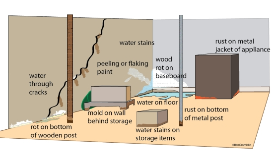 Basement leakage