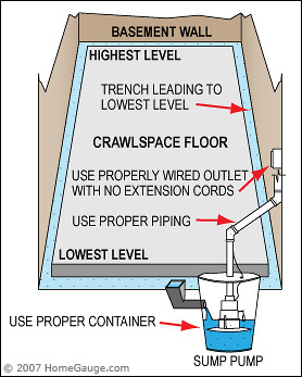 sump pump and trench water collection for leaking basements and crawlspaces